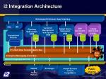 i2 integration architecture