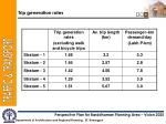 trip generation rates