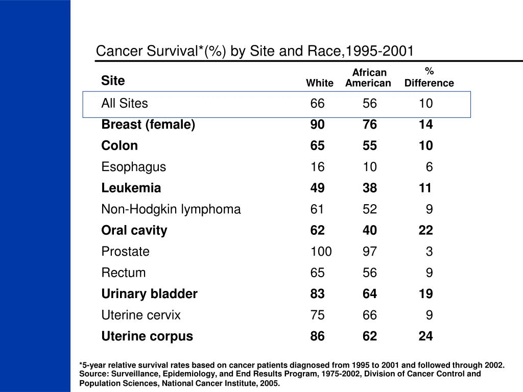 Cancer Survival*(%) by Site and Race,1995-2001