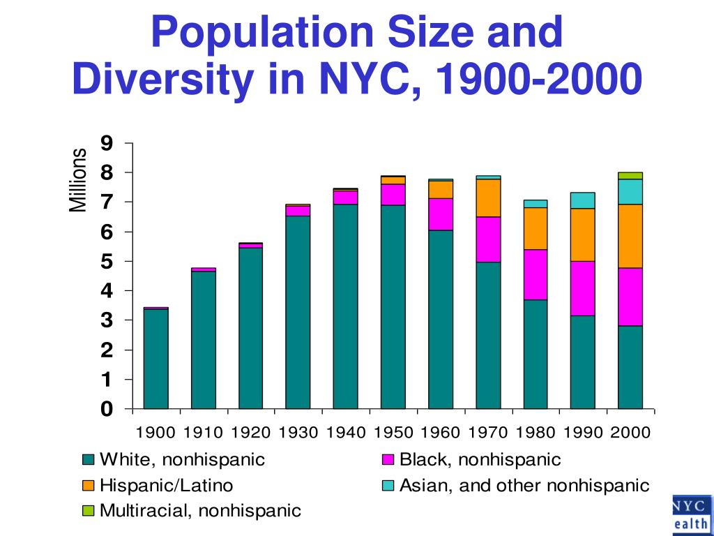 Population Size and Diversity in NYC, 1900-2000