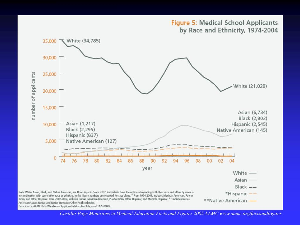 Castillo-Page Minorities in Medical Education Facts and Figures 2005 AAMC www.aamc.org/factsandfigures