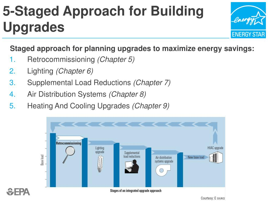 5-Staged Approach for Building Upgrades