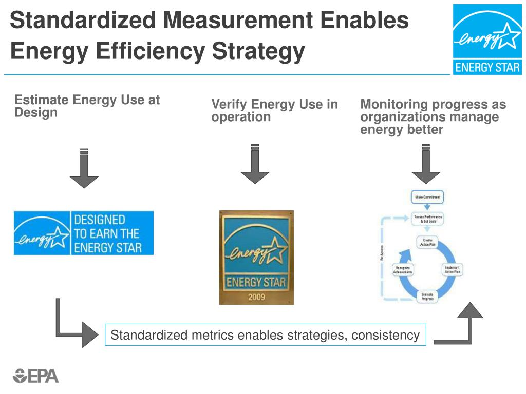 Standardized Measurement Enables Energy Efficiency Strategy