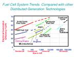 fuel cell system trends compared with other distributed generation technologies