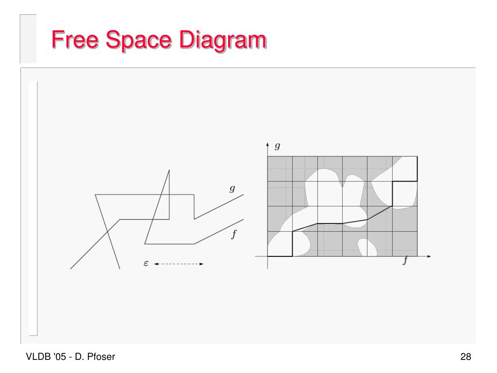 Free Space Diagram