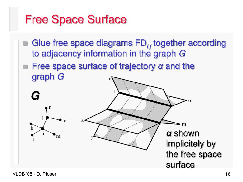 Free Space Surface