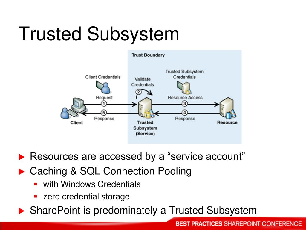 Trusted Subsystem