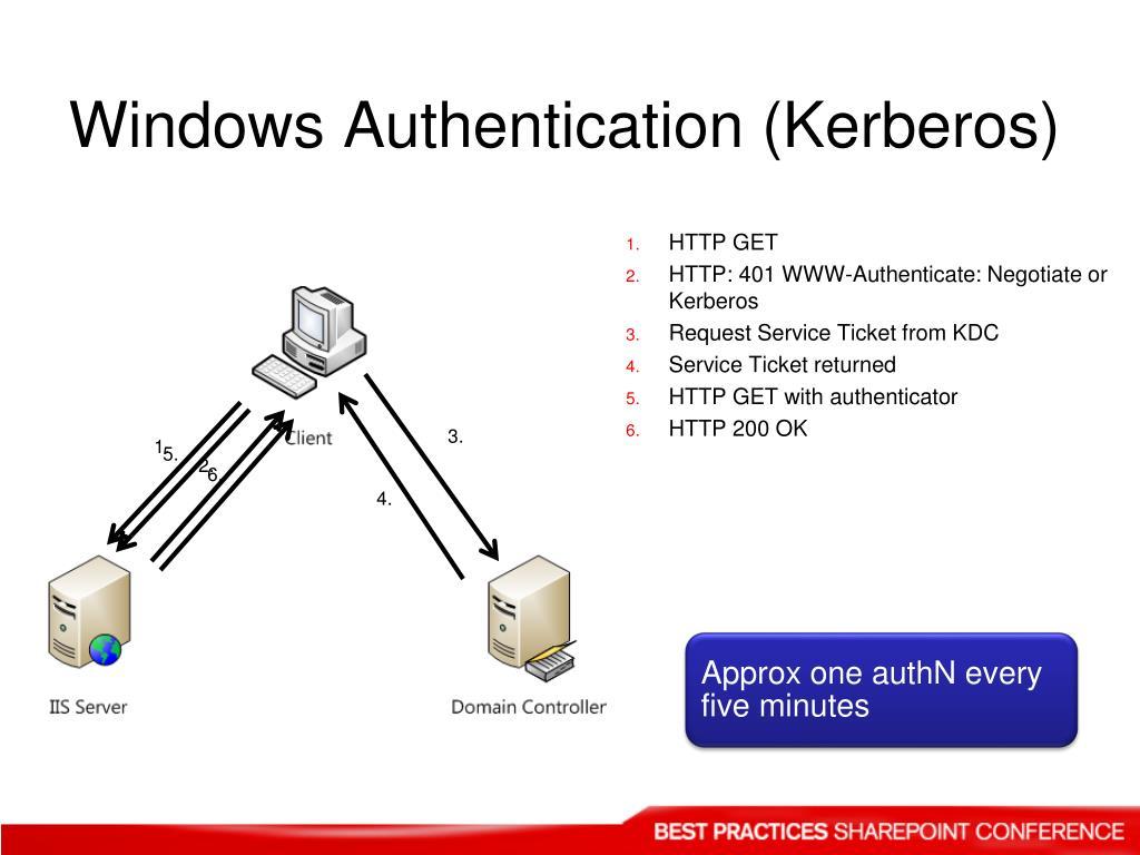 Windows Authentication (Kerberos)
