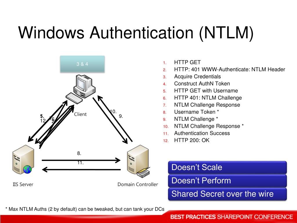 Windows Authentication (NTLM)
