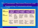 the consumer decision process and supporting communications