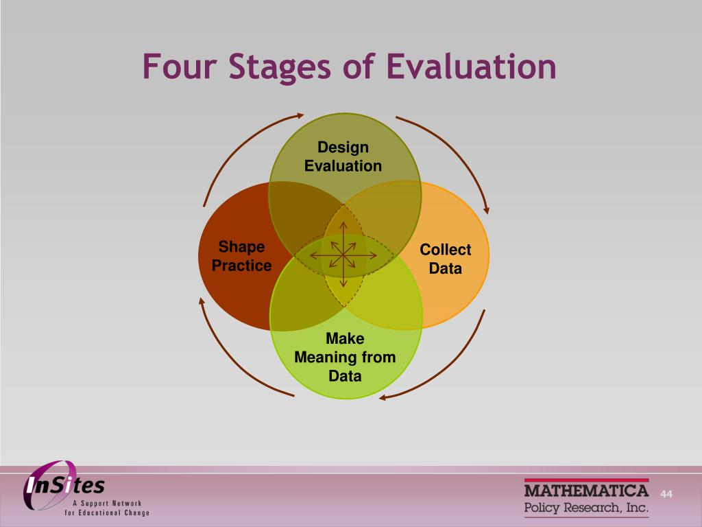 Four Stages of Evaluation