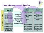 how assessment works