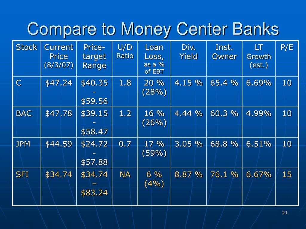 Compare to Money Center Banks