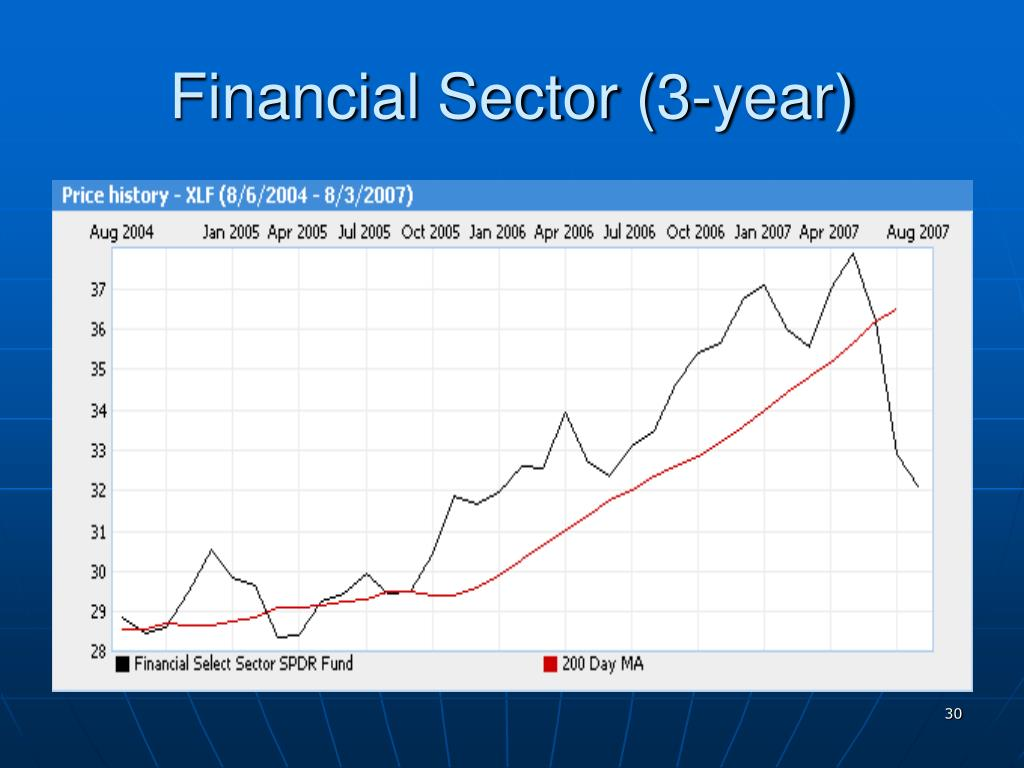 Financial Sector (3-year)