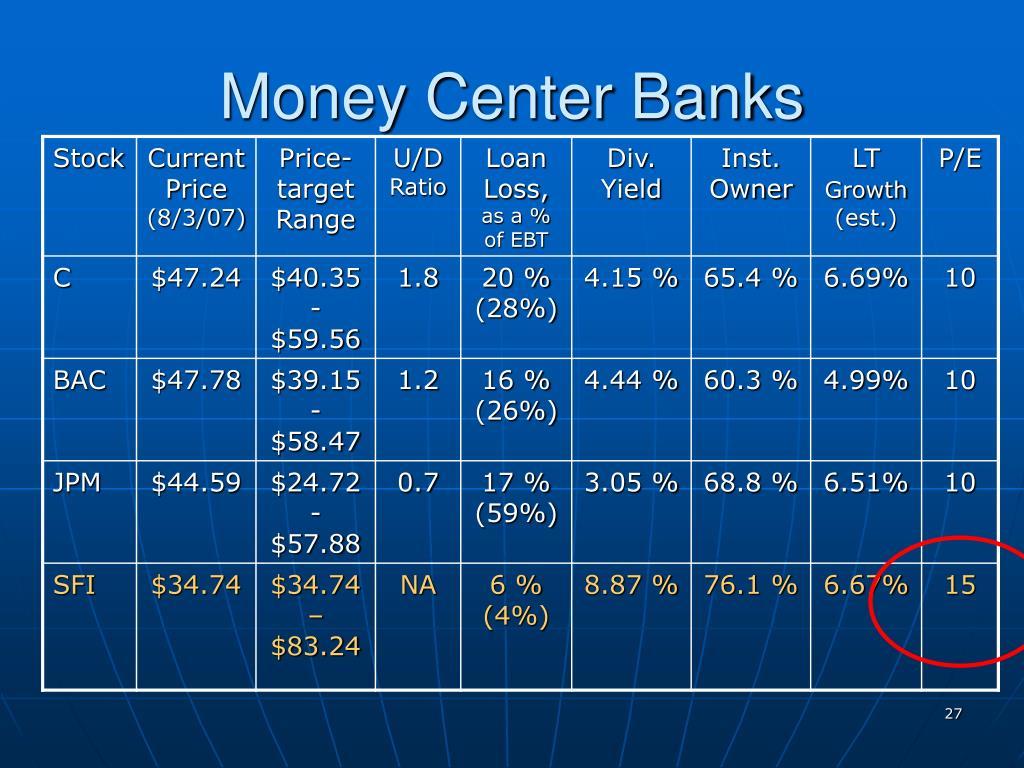 Money Center Banks