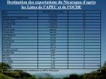 destination des exportations du nicaragua d apr s les listes de l apec et de l ocde