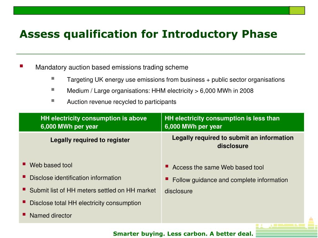 Assess qualification for Introductory Phase