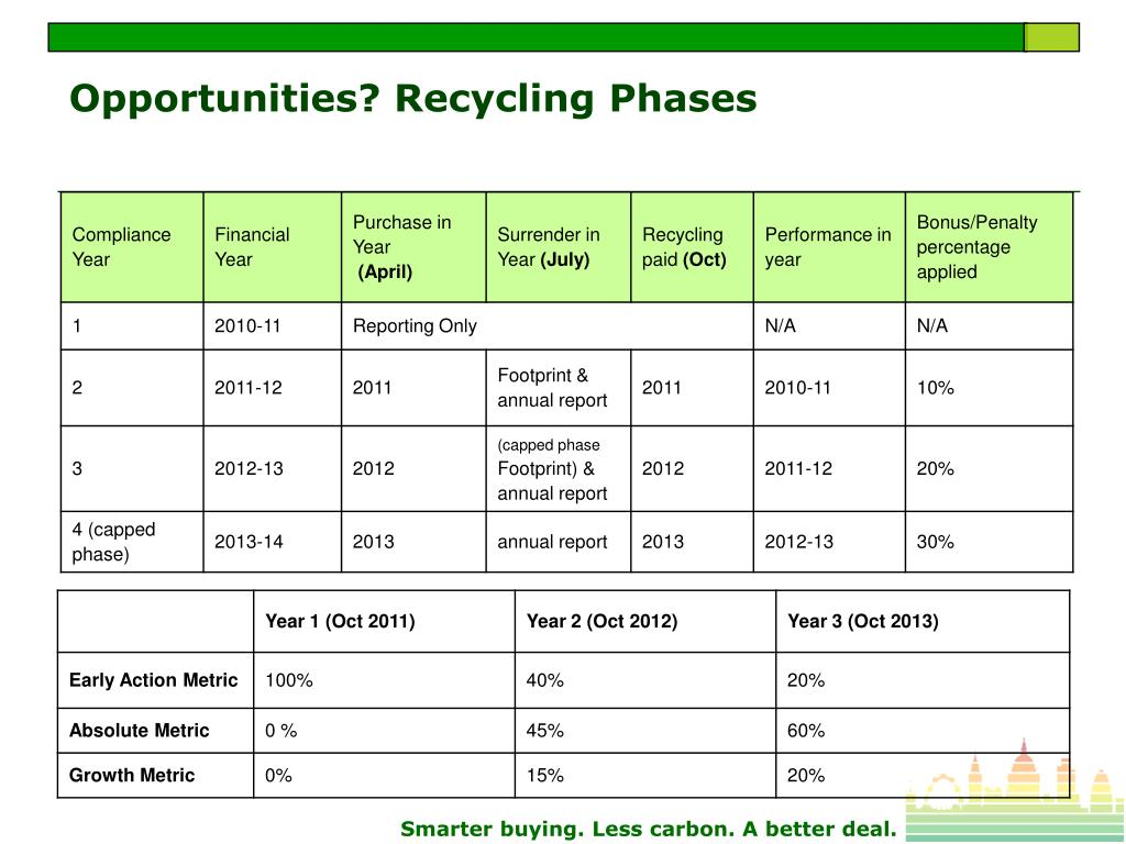 Opportunities? Recycling Phases