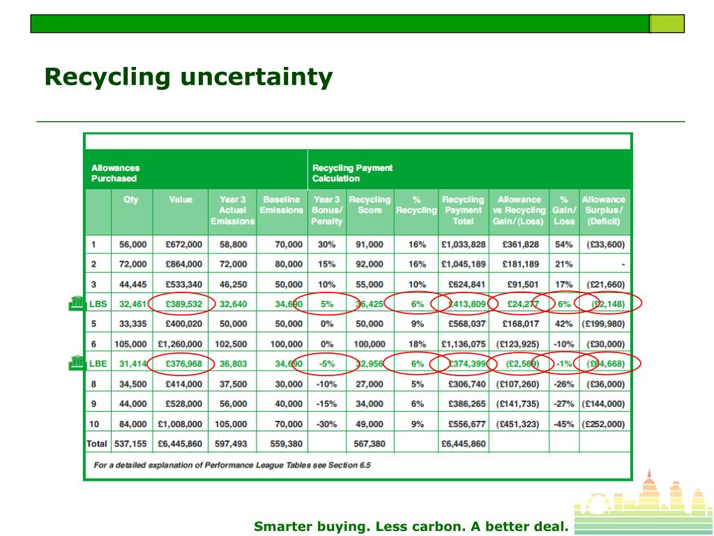 Recycling uncertainty