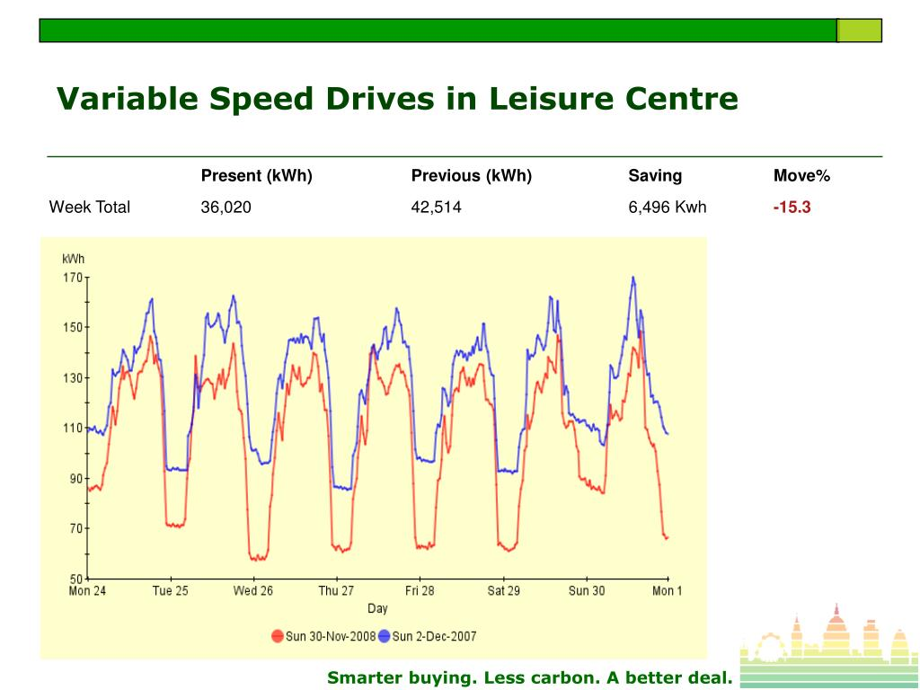 Variable Speed Drives in Leisure Centre