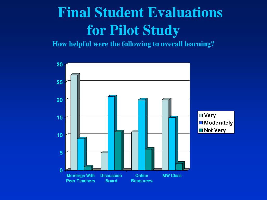 Final Student Evaluations  for Pilot Study