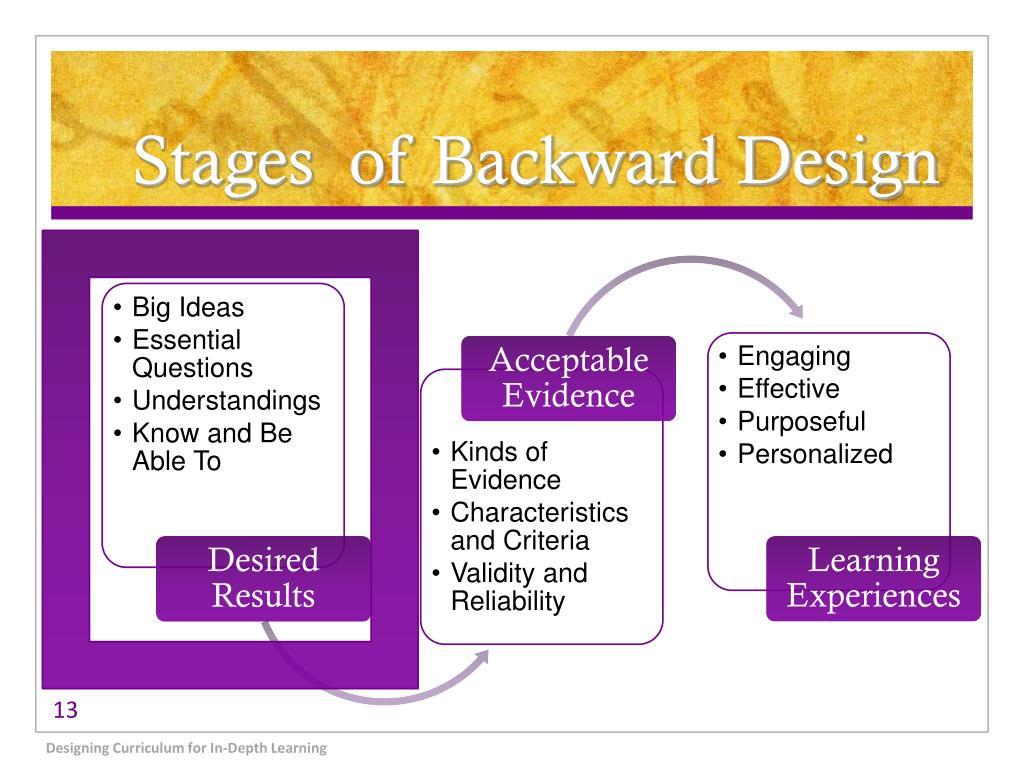 Stages  of Backward Design