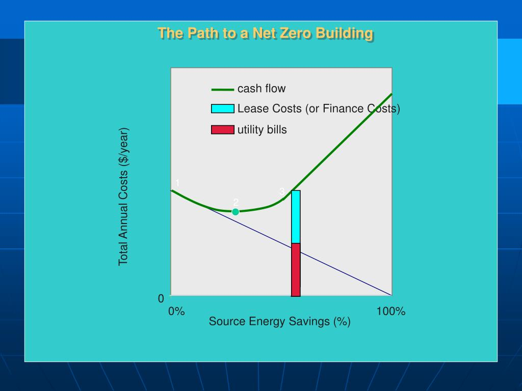 The Path to a Net Zero Building