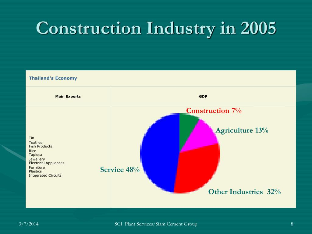 Construction Industry in 2005