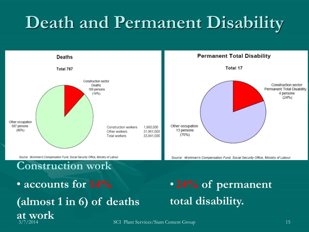 Death and Permanent Disability