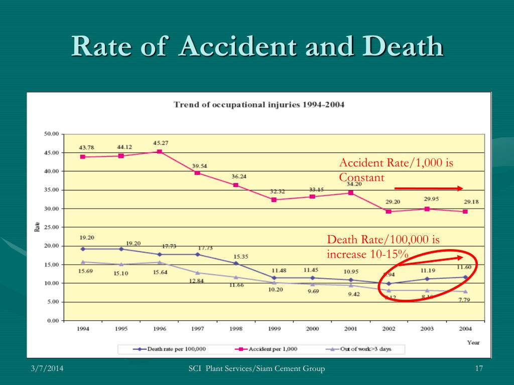 Rate of Accident and Death