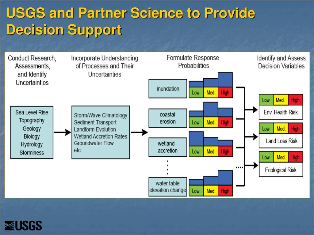 USGS and Partner Science to Provide Decision Support