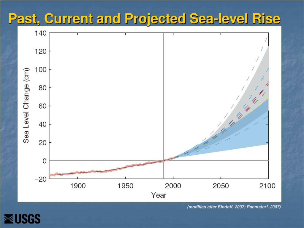 Past, Current and Projected Sea-level Rise