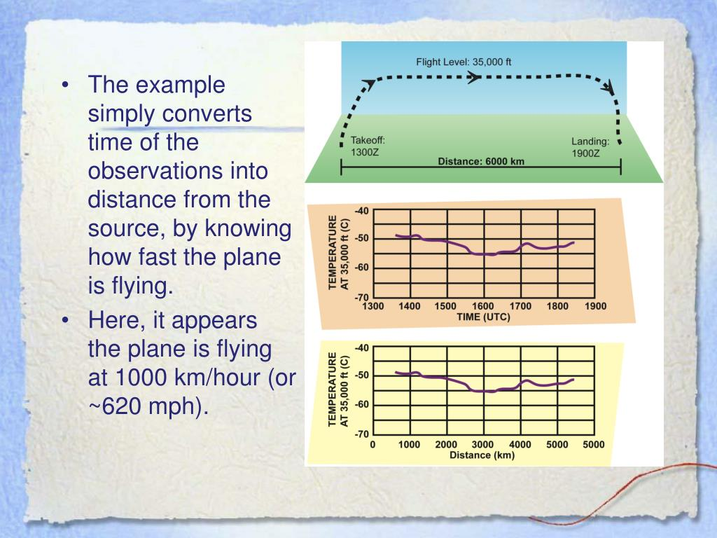 The example simply converts time of the observations into distance from the source, by knowing how fast the plane is flying.
