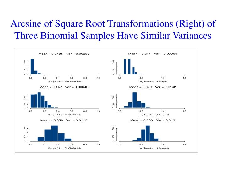 Arcsine of Square Root Transformations (Right) of