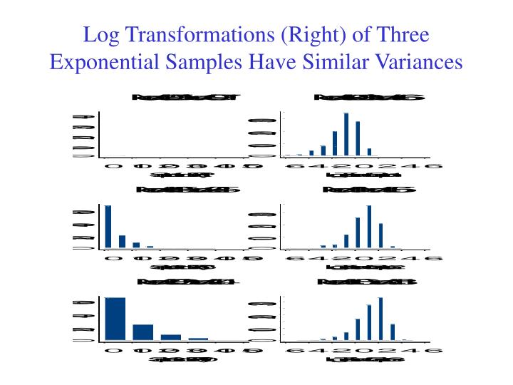 Log Transformations (Right) of Three Exponential Samples Have Similar Variances