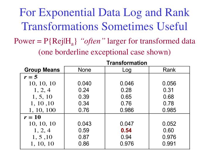 For Exponential Data Log and Rank Transformations Sometimes Useful