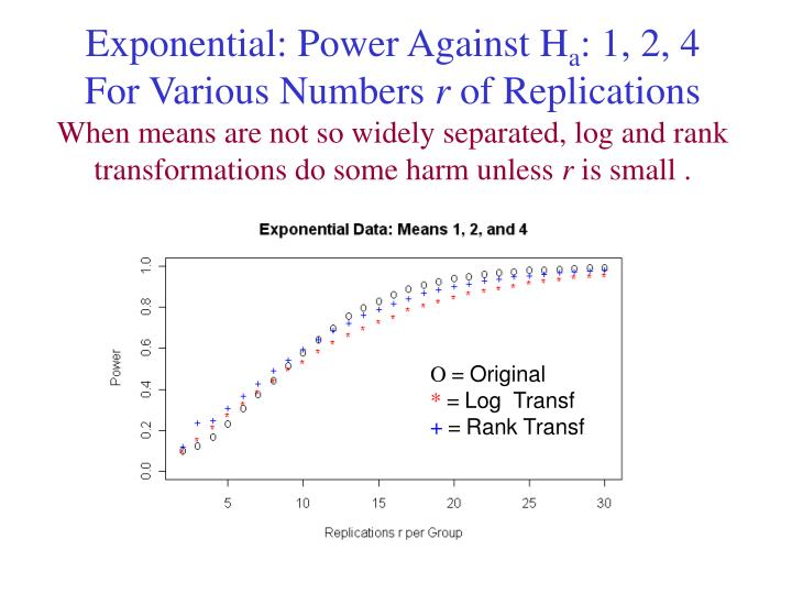 Exponential: Power Against H