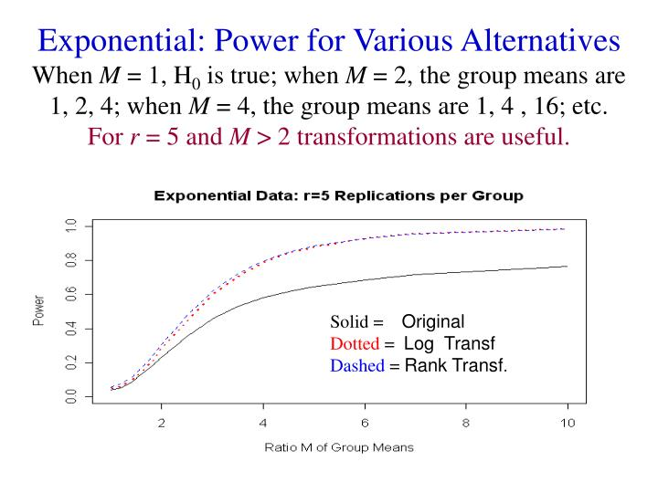 Exponential: Power for Various Alternatives