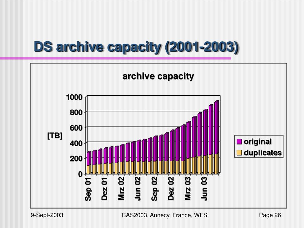 DS archive capacity (2001-2003)