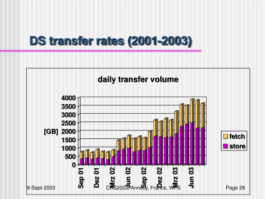 DS transfer rates (2001-2003)