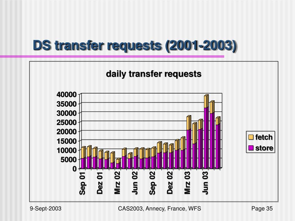 DS transfer requests (2001-2003)