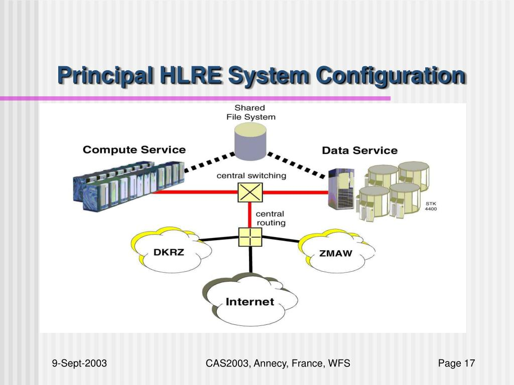 Principal HLRE System Configuration