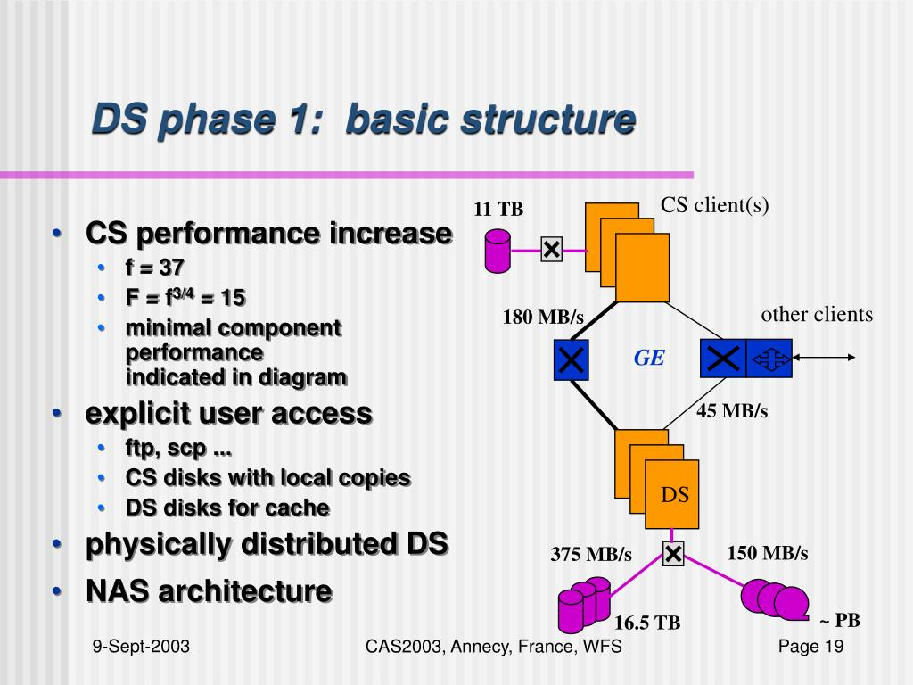 DS phase 1:  basic structure