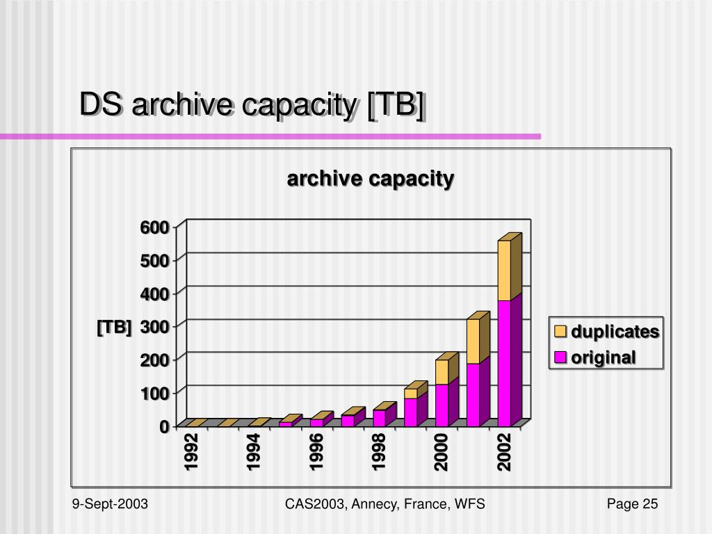 DS archive capacity [TB]