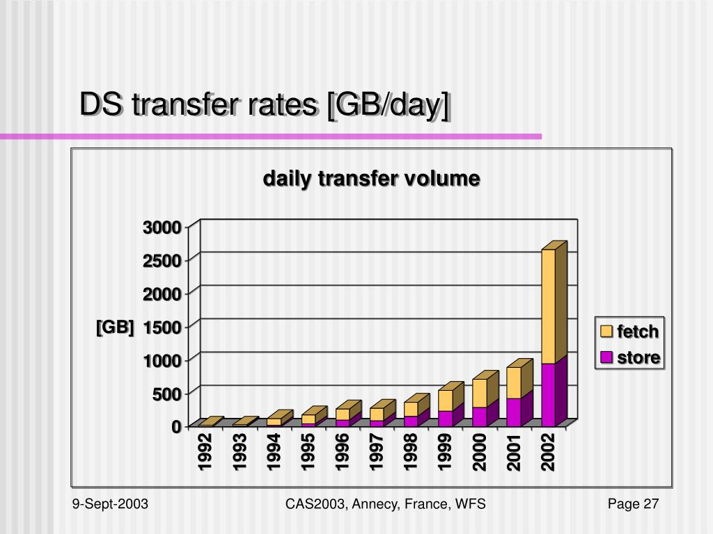 DS transfer rates [GB/day]