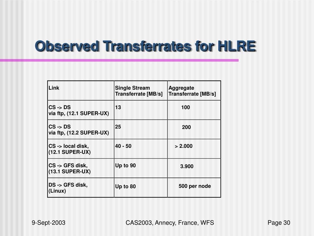 Observed Transferrates for HLRE