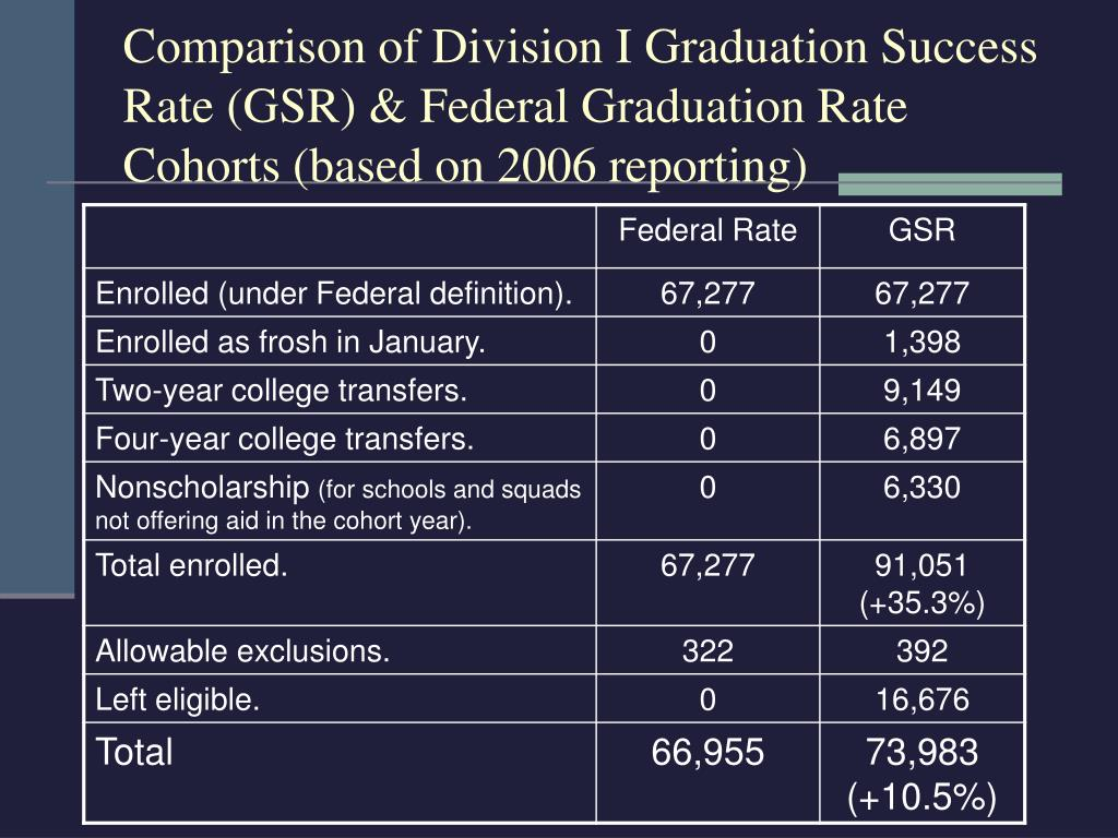Comparison of Division I Graduation Success Rate (GSR) & Federal Graduation Rate Cohorts (based on 2006 reporting)