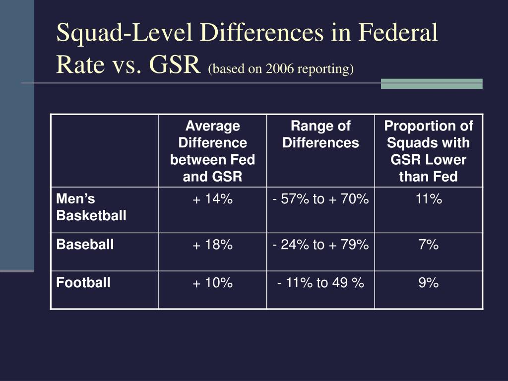 Squad-Level Differences in Federal Rate vs. GSR
