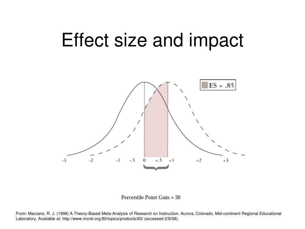 Effect size and impact