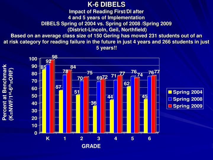 K-6 DIBELS